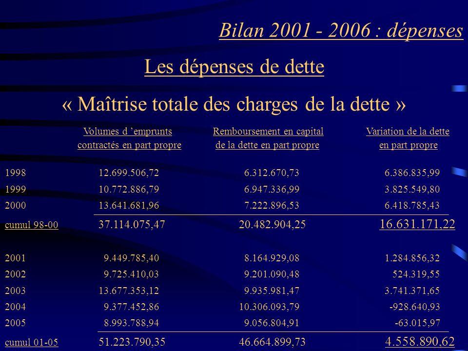 Bilan 2001 - 2006 : dépenses Les dépenses de dette « Maîtrise totale des charges de la dette » Volumes d emprunts Remboursement en capital Variation d