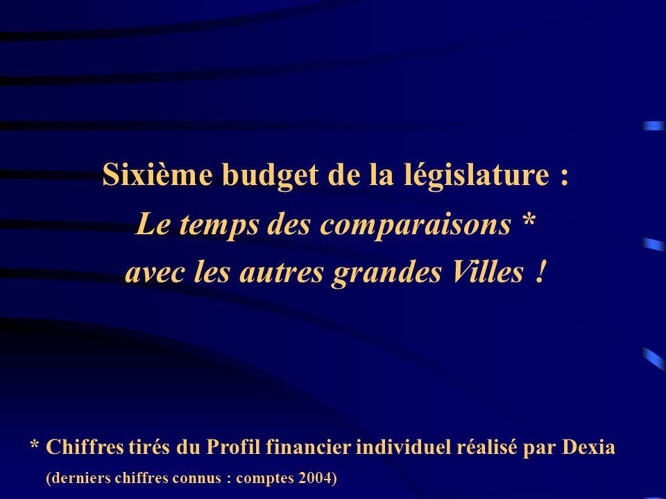 Sixième budget de la législature : Le temps des comparaisons * avec les autres grandes Villes ! * Chiffres tirés du Profil financier individuel réalis