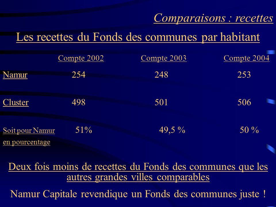 Comparaisons : recettes Les recettes du Fonds des communes par habitant Compte 2002Compte 2003Compte 2004 Namur 254 248 253 Cluster 498 501 506 Soit p