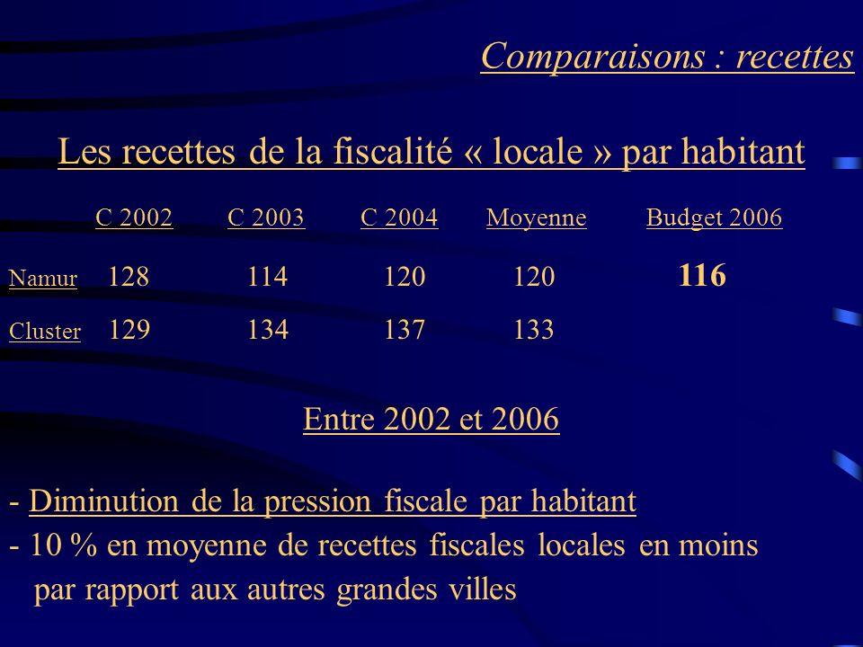 Comparaisons : recettes Les recettes de la fiscalité « locale » par habitant C 2002 C 2003 C 2004 Moyenne Budget 2006 Namur 128 114 120 120 116 Cluste