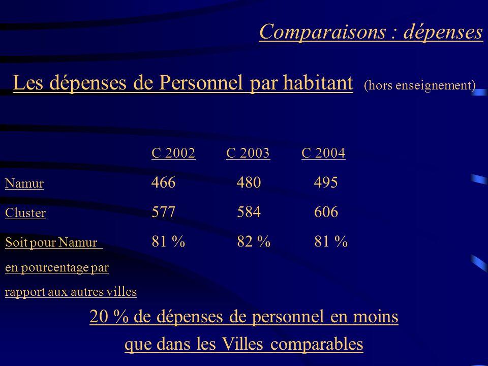 Comparaisons : dépenses Les dépenses de Personnel par habitant (hors enseignement) C 2002 C 2003 C 2004 Namur 466 480 495 Cluster 577 584 606 Soit pour Namur 81 % 82 % 81 % en pourcentage par rapport aux autres villes 20 % de dépenses de personnel en moins que dans les Villes comparables