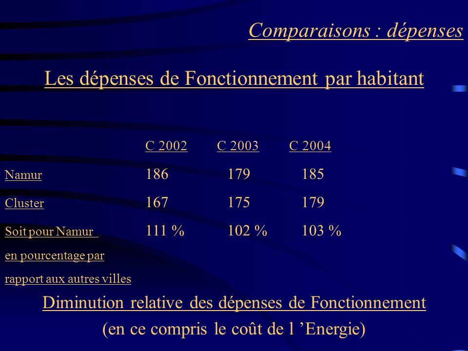 Comparaisons : dépenses Les dépenses de Fonctionnement par habitant C 2002 C 2003 C 2004 Namur 186 179 185 Cluster 167 175 179 Soit pour Namur 111 % 102 % 103 % en pourcentage par rapport aux autres villes Diminution relative des dépenses de Fonctionnement (en ce compris le coût de l Energie)
