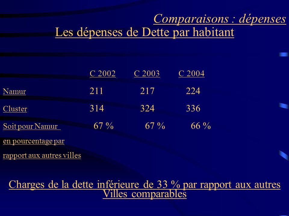 Comparaisons : dépenses Les dépenses de Dette par habitant C 2002 C 2003 C 2004 Namur 211 217 224 Cluster 314 324 336 Soit pour Namur 67 % 67 % 66 % en pourcentage par rapport aux autres villes Charges de la dette inférieure de 33 % par rapport aux autres Villes comparables
