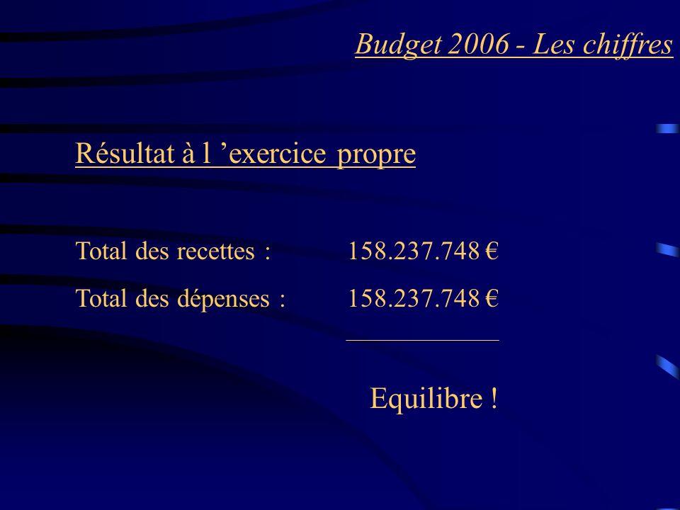Budget 2006 - Les chiffres Résultat à l exercice propre Total des recettes :158.237.748 Total des dépenses : 158.237.748 Equilibre !
