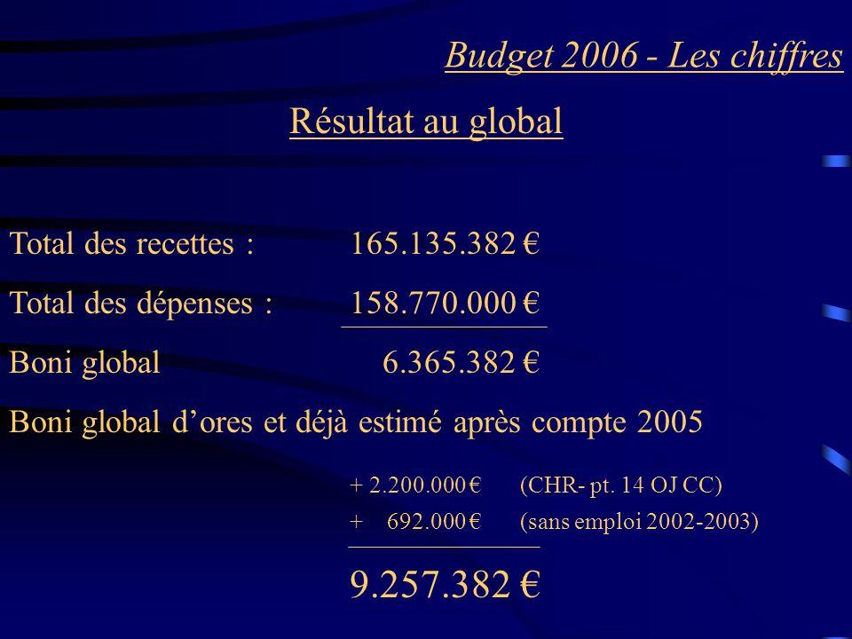 Budget 2006 - Les chiffres Résultat au global Total des recettes :165.135.382 Total des dépenses : 158.770.000 Boni global 6.365.382 Boni global dores et déjà estimé après compte 2005 + 2.200.000 (CHR- pt.