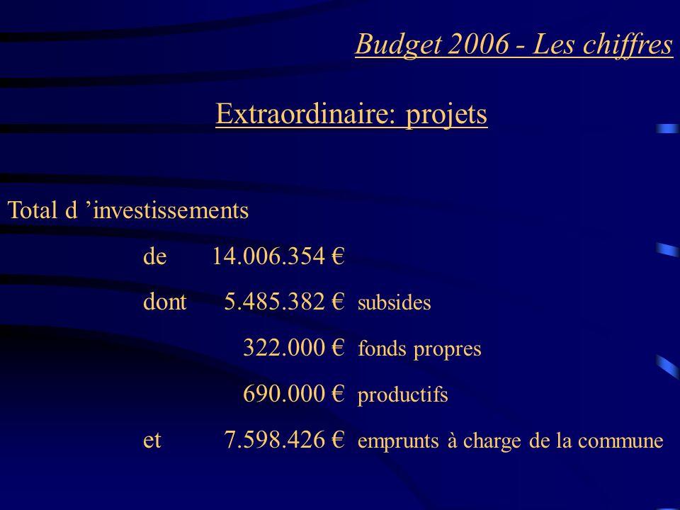 Budget 2006 - Les chiffres Extraordinaire: projets Total d investissements de 14.006.354 dont 5.485.382 subsides 322.000 fonds propres 690.000 productifs et 7.598.426 emprunts à charge de la commune
