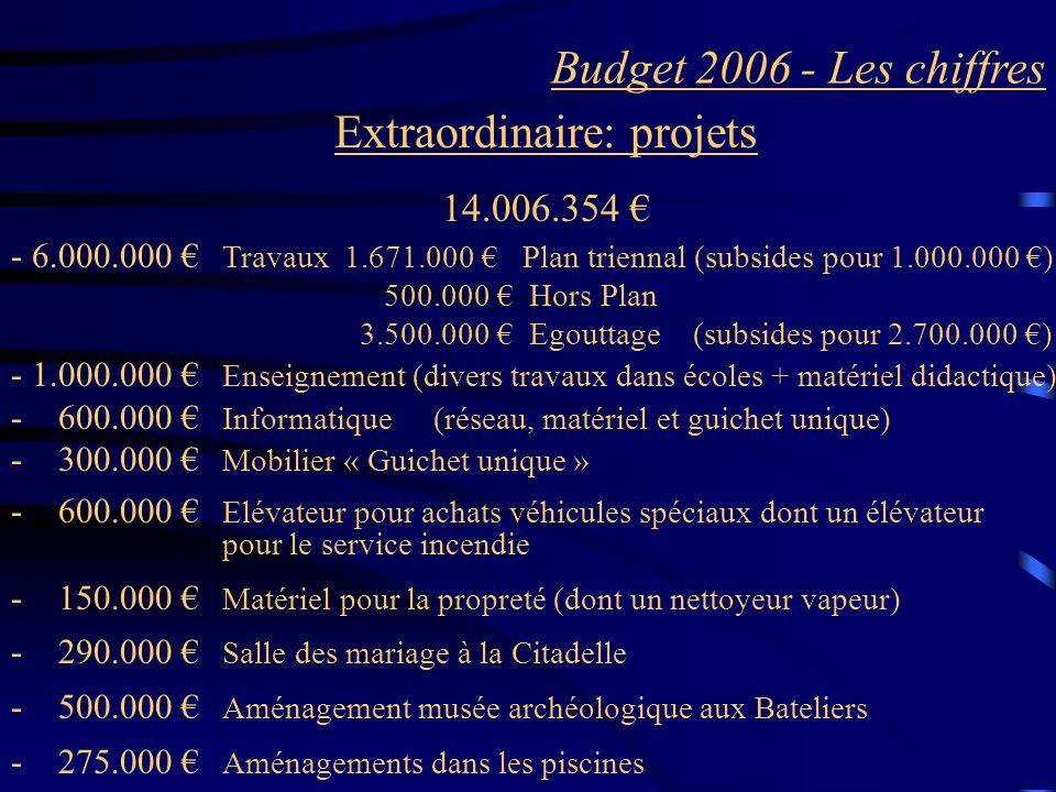 Budget 2006 - Les chiffres Extraordinaire: projets 14.006.354 - 6.000.000 Travaux 1.671.000 Plan triennal (subsides pour 1.000.000 ) 500.000 Hors Plan 3.500.000 Egouttage (subsides pour 2.700.000 ) - 1.000.000 Enseignement (divers travaux dans écoles + matériel didactique) - 600.000 Informatique (réseau, matériel et guichet unique) - 300.000 Mobilier « Guichet unique » - 600.000 Elévateur pour achats véhicules spéciaux dont un élévateur pour le service incendie - 150.000 Matériel pour la propreté (dont un nettoyeur vapeur) - 290.000 Salle des mariage à la Citadelle - 500.000 Aménagement musée archéologique aux Bateliers - 275.000 Aménagements dans les piscines
