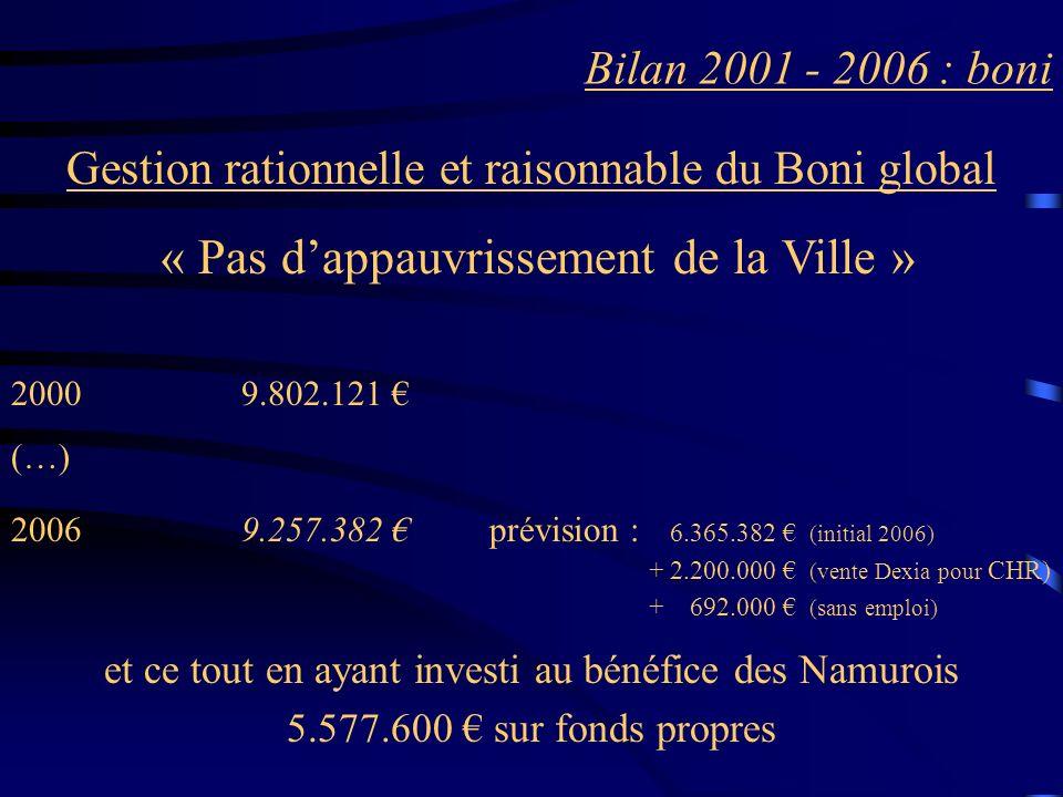 Bilan 2001 - 2006 : boni Gestion rationnelle et raisonnable du Boni global « Pas dappauvrissement de la Ville » 2000 9.802.121 (…) 2006 9.257.382 prévision : 6.365.382 (initial 2006) + 2.200.000 (vente Dexia pour CHR) + 692.000 (sans emploi) et ce tout en ayant investi au bénéfice des Namurois 5.577.600 sur fonds propres