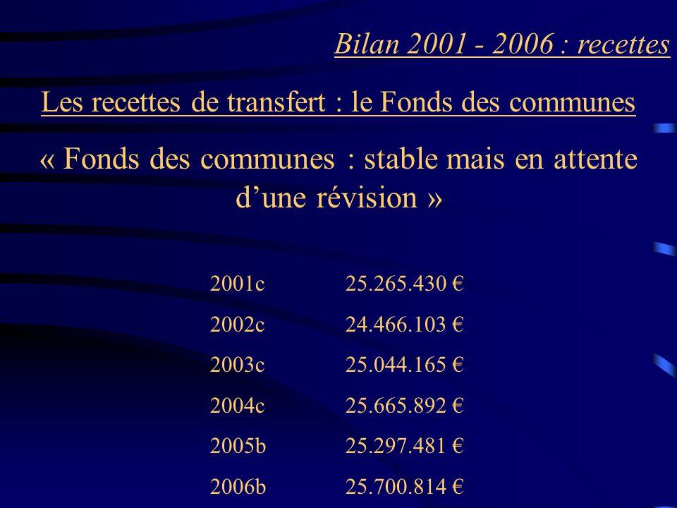 Bilan 2001 - 2006 : recettes Les recettes de transfert : le Fonds des communes « Fonds des communes : stable mais en attente dune révision » 2001c25.265.430 2002c24.466.103 2003c25.044.165 2004c25.665.892 2005b25.297.481 2006b25.700.814