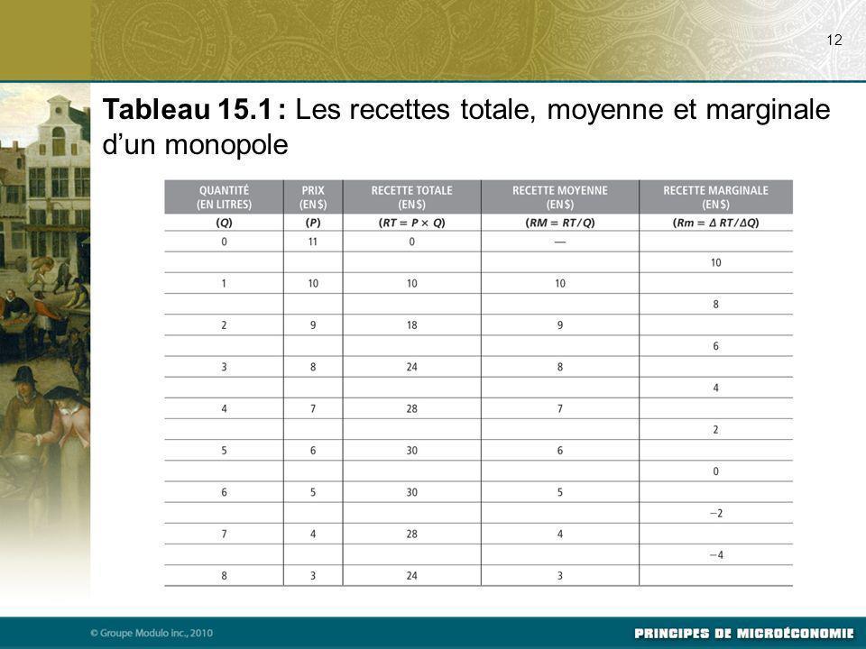 12 Tableau 15.1 : Les recettes totale, moyenne et marginale dun monopole