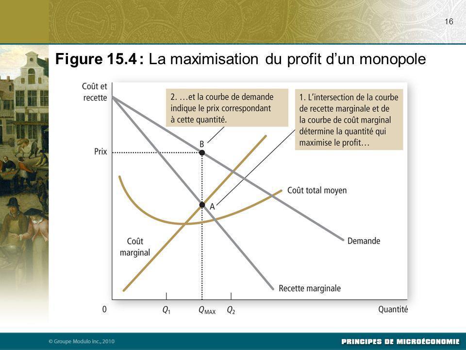 16 Figure 15.4 : La maximisation du profit dun monopole