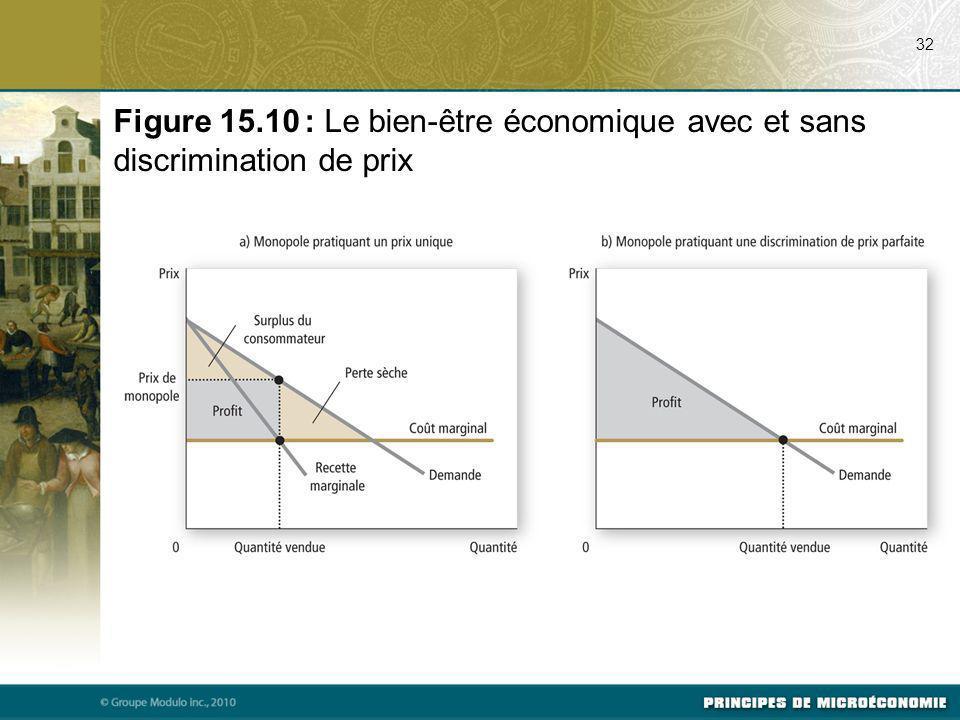 32 Figure 15.10 : Le bien-être économique avec et sans discrimination de prix