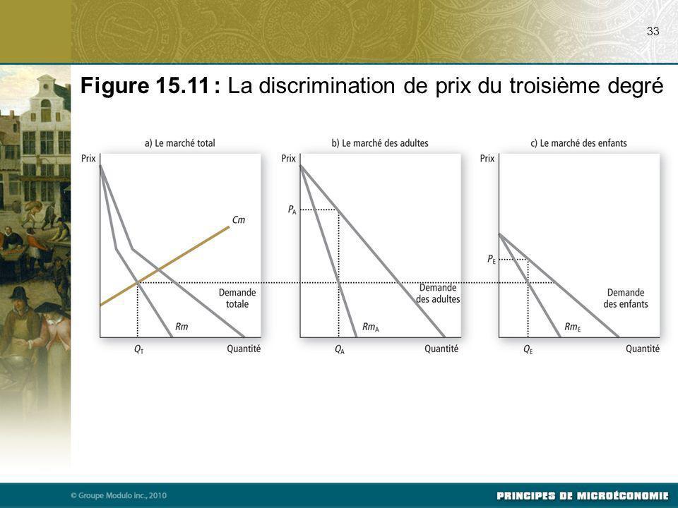 33 Figure 15.11 : La discrimination de prix du troisième degré