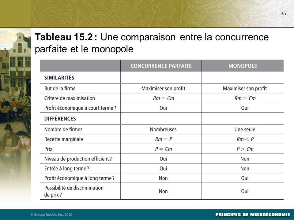 35 Tableau 15.2 : Une comparaison entre la concurrence parfaite et le monopole