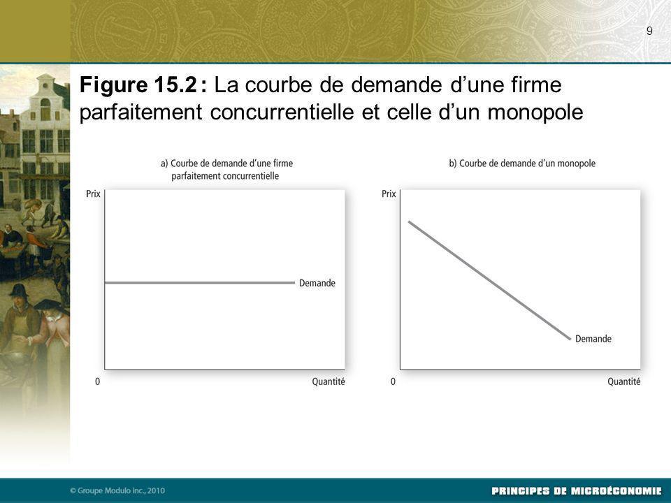 9 Figure 15.2 : La courbe de demande dune firme parfaitement concurrentielle et celle dun monopole
