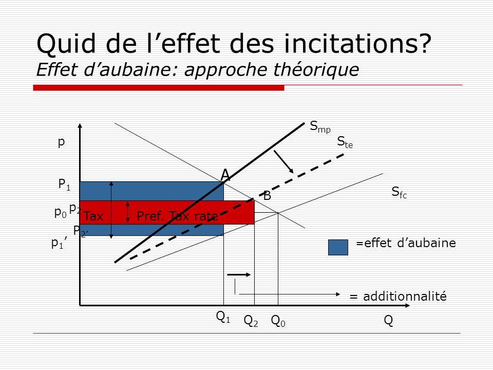 Quid de leffet des incitations? Effet daubaine: approche théorique Tax revenue p QQ0Q0 Q1Q1 p0p0 P1P1 p 1 S fc S mp S te Q2Q2 = effet daubaine Pref. T