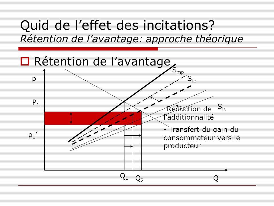 Quid de leffet des incitations? Rétention de lavantage: approche théorique Rétention de lavantage p Q Q1Q1 P1P1 p 1 S fc S mp S te Q2Q2 -Réduction de