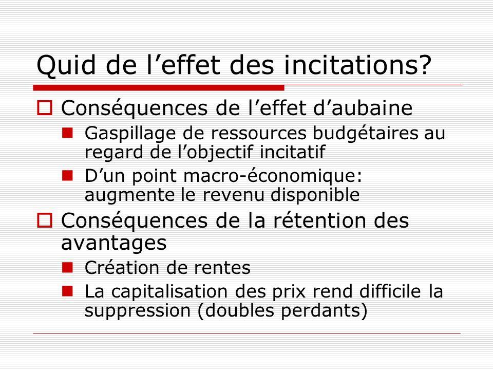 Quid de leffet des incitations? Conséquences de leffet daubaine Gaspillage de ressources budgétaires au regard de lobjectif incitatif Dun point macro-