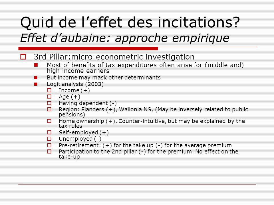 Quid de leffet des incitations? Effet daubaine: approche empirique 3rd Pillar:micro-econometric investigation Most of benefits of tax expenditures oft