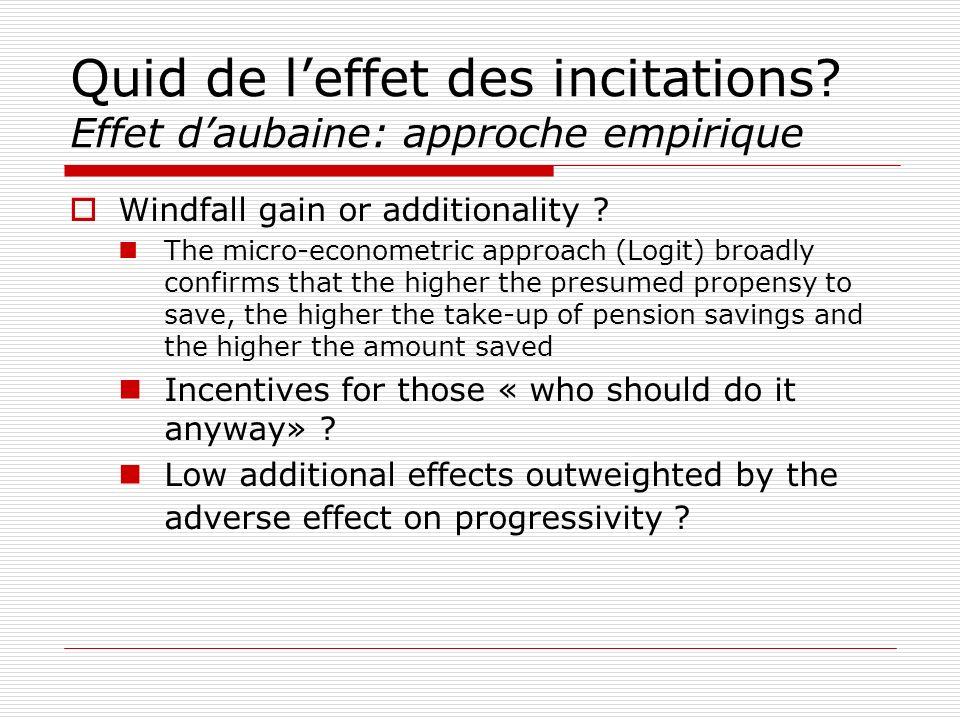 Quid de leffet des incitations? Effet daubaine: approche empirique Windfall gain or additionality ? The micro-econometric approach (Logit) broadly con