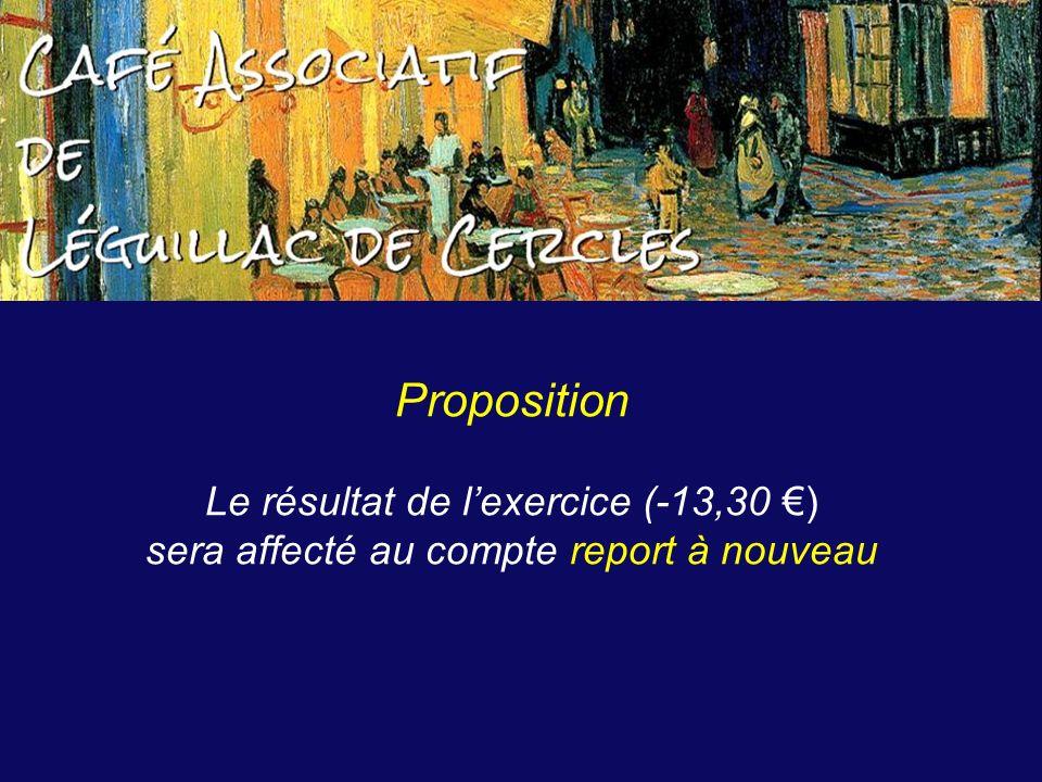 Proposition Le résultat de lexercice (-13,30 ) sera affecté au compte report à nouveau