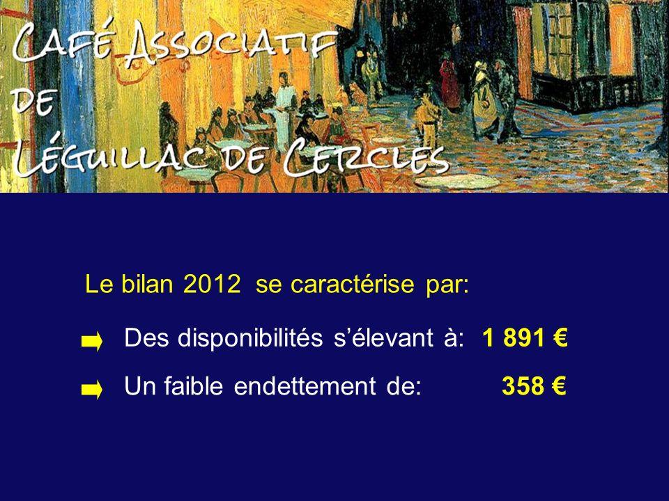 Le bilan 2012 se caractérise par: Des disponibilités sélevant à: 1 891 Un faible endettement de: 358