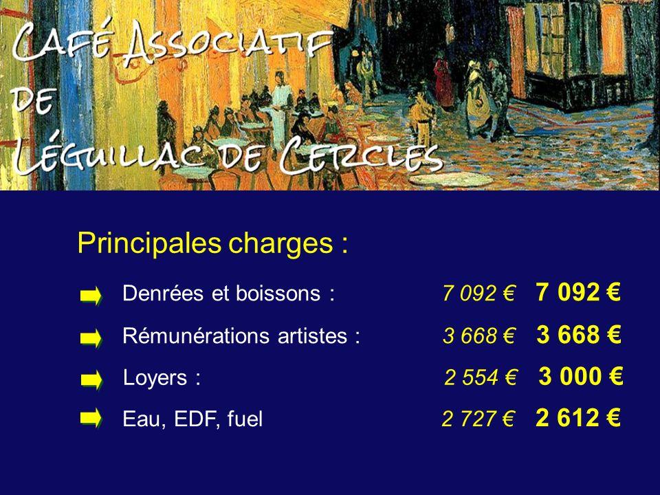 Principales charges : Rémunérations artistes : 3 668 3 668 Eau, EDF, fuel 2 727 2 612 Denrées et boissons : 7 092 7 092 Loyers : 2 554 3 000
