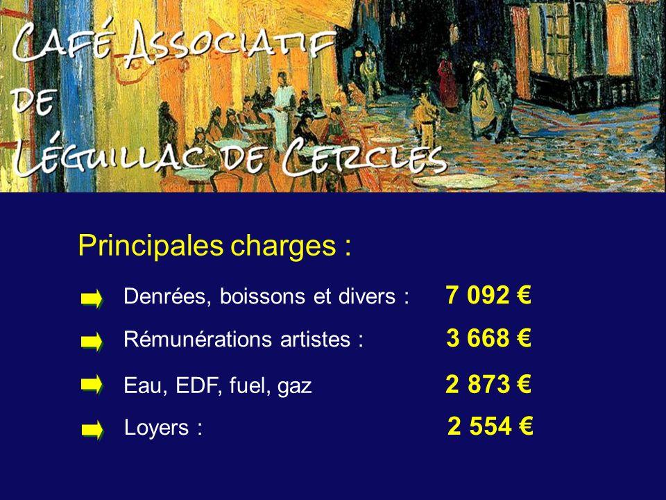 Principales charges : Rémunérations artistes : 3 668 Eau, EDF, fuel, gaz 2 873 Denrées, boissons et divers : 7 092 Loyers : 2 554