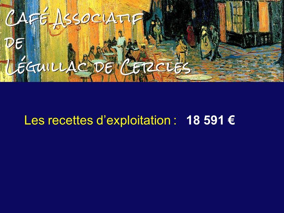 Les recettes dexploitation : 18 591