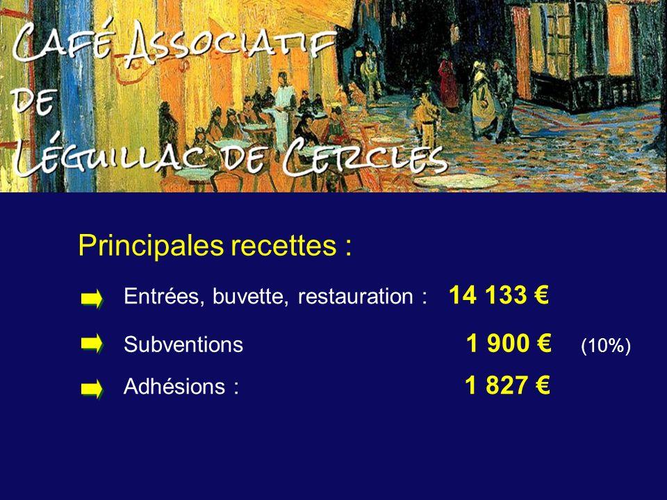 Principales recettes : Adhésions : 1 827 Subventions 1 900 (10%) Entrées, buvette, restauration : 14 133