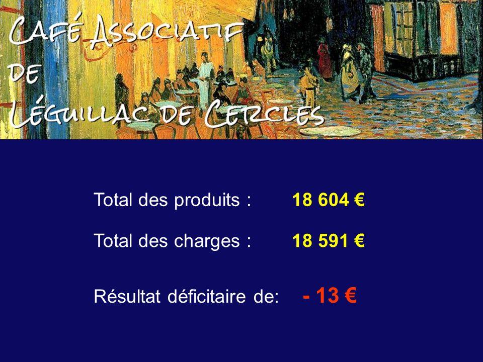 Total des produits : 18 604 Total des charges : 18 591 Résultat déficitaire de: - 13