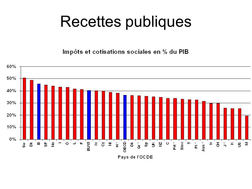 Analyse du système fiscal belge Niveau global de taxation et redistribution –La Belgique fait partie des pays qui ont un taux de prélèvement élevé et une faible inégalité des revenus –MAIS les performances en termes de redistribution sont faites au détriment de « lefficacité »