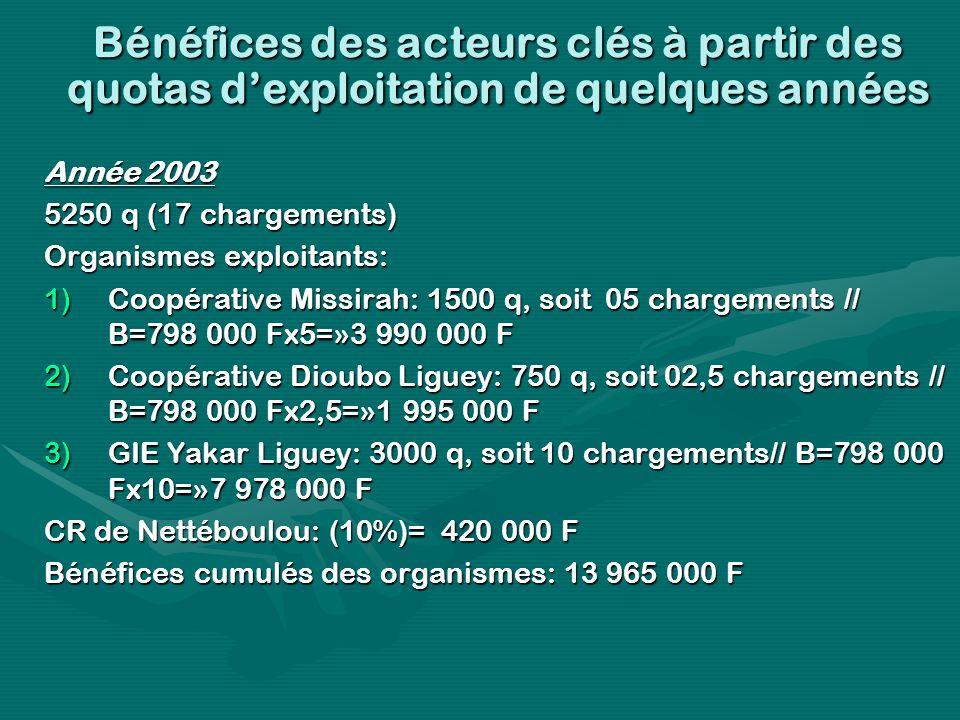 Bénéfices des acteurs clés à partir des quotas dexploitation de quelques années Année 2003 5250 q (17 chargements) Organismes exploitants: 1)Coopérative Missirah: 1500 q, soit 05 chargements // B=798 000 Fx5=»3 990 000 F 2)Coopérative Dioubo Liguey: 750 q, soit 02,5 chargements // B=798 000 Fx2,5=»1 995 000 F 3)GIE Yakar Liguey: 3000 q, soit 10 chargements// B=798 000 Fx10=»7 978 000 F CR de Nettéboulou: (10%)= 420 000 F Bénéfices cumulés des organismes: 13 965 000 F