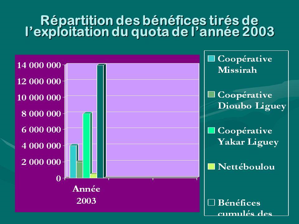 Répartition des bénéfices tirés de lexploitation du quota de lannée 2003