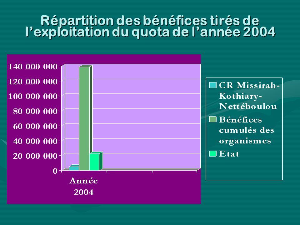 Répartition des bénéfices tirés de lexploitation du quota de lannée 2004