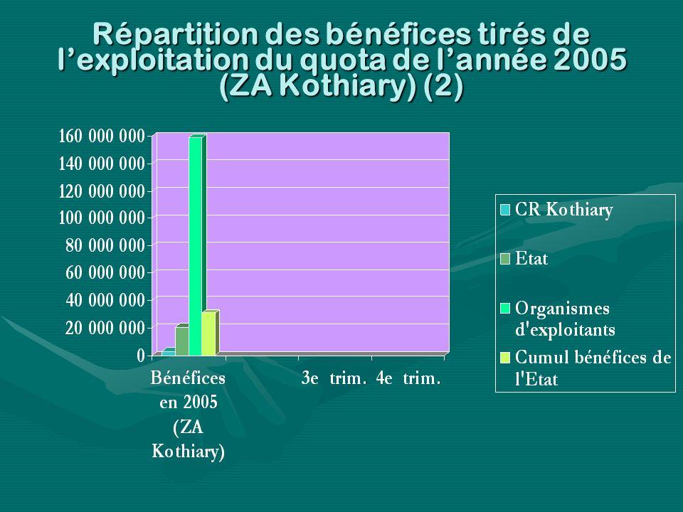 Répartition des bénéfices tirés de lexploitation du quota de lannée 2005 (ZA Kothiary) (2)