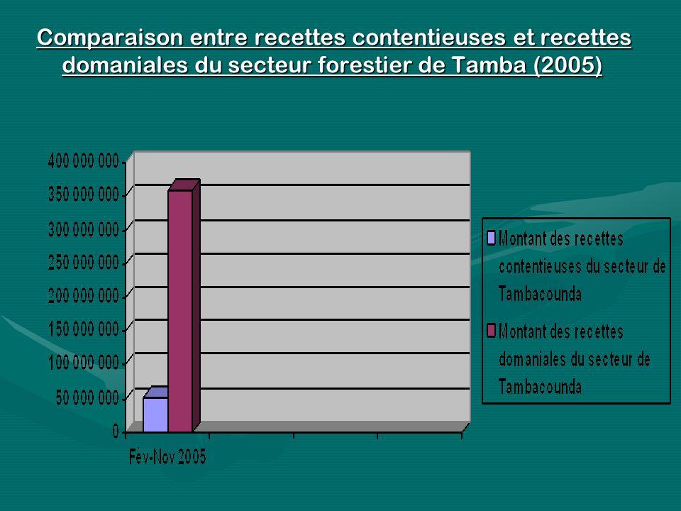 . Comparaison entre recettes contentieuses et recettes domaniales du secteur forestier de Tamba (2005)