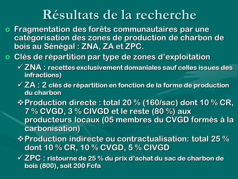 Résultats de la recherche oFragmentation des forêts communautaires par une catégorisation des zones de production de charbon de bois au Sénégal : ZNA, ZA et ZPC.