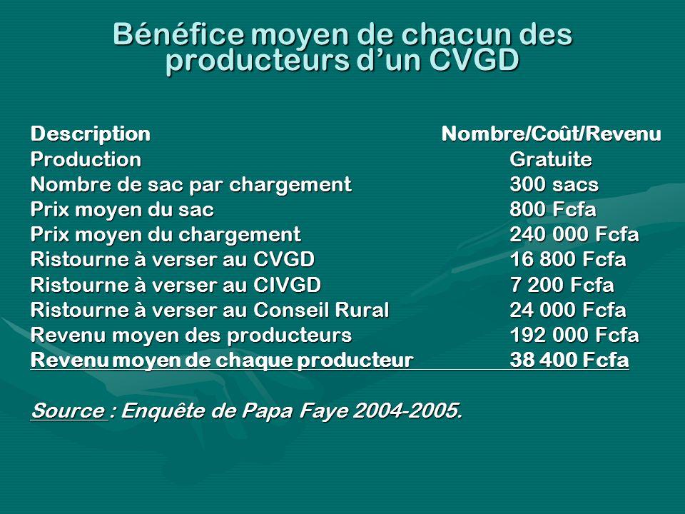 Bénéfice moyen de chacun des producteurs dun CVGD DescriptionNombre/Coût/Revenu ProductionGratuite Nombre de sac par chargement300 sacs Prix moyen du sac800 Fcfa Prix moyen du chargement240 000 Fcfa Ristourne à verser au CVGD16 800 Fcfa Ristourne à verser au CIVGD7 200 Fcfa Ristourne à verser au Conseil Rural24 000 Fcfa Revenu moyen des producteurs192 000 Fcfa Revenu moyen de chaque producteur38 400 Fcfa Source : Enquête de Papa Faye 2004-2005.
