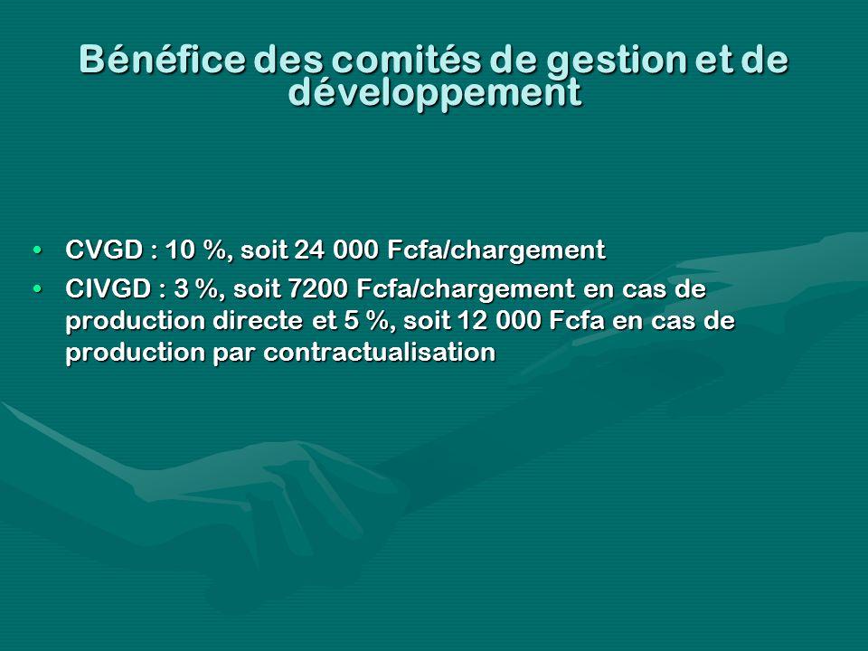 Bénéfice des comités de gestion et de développement CVGD : 10 %, soit 24 000 Fcfa/chargementCVGD : 10 %, soit 24 000 Fcfa/chargement CIVGD : 3 %, soit 7200 Fcfa/chargement en cas de production directe et 5 %, soit 12 000 Fcfa en cas de production par contractualisationCIVGD : 3 %, soit 7200 Fcfa/chargement en cas de production directe et 5 %, soit 12 000 Fcfa en cas de production par contractualisation