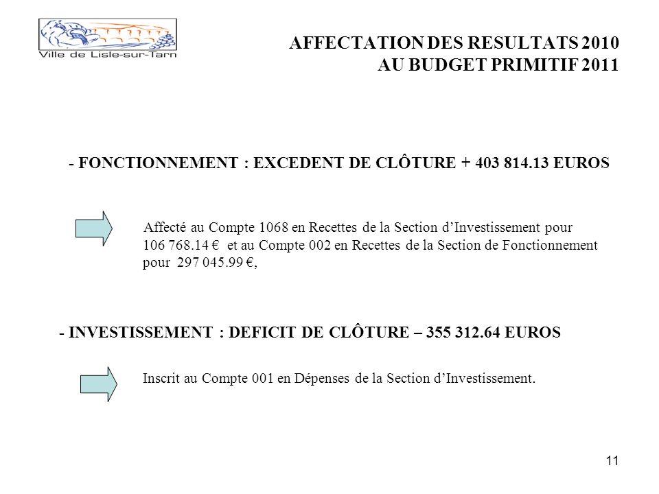 11 AFFECTATION DES RESULTATS 2010 AU BUDGET PRIMITIF 2011 - FONCTIONNEMENT : EXCEDENT DE CLÔTURE + 403 814.13 EUROS Affecté au Compte 1068 en Recettes de la Section dInvestissement pour 106 768.14 et au Compte 002 en Recettes de la Section de Fonctionnement pour 297 045.99, - INVESTISSEMENT : DEFICIT DE CLÔTURE – 355 312.64 EUROS Inscrit au Compte 001 en Dépenses de la Section dInvestissement.