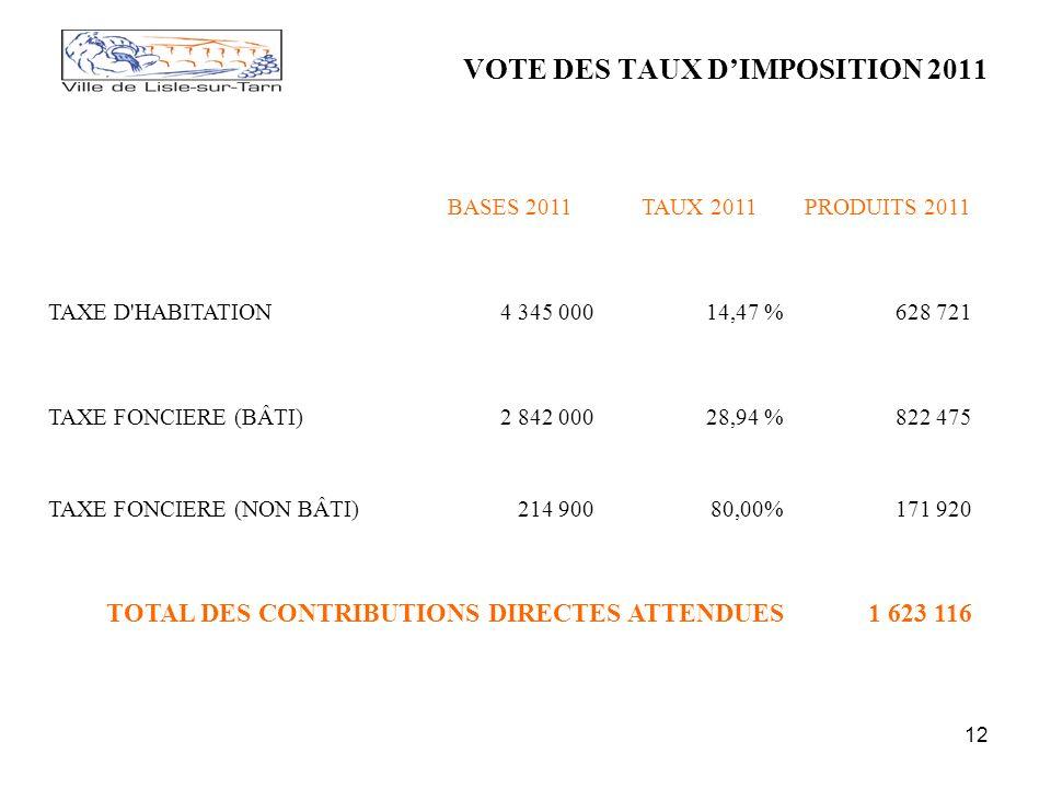 12 VOTE DES TAUX DIMPOSITION 2011 BASES 2011TAUX 2011PRODUITS 2011 TAXE D HABITATION4 345 00014,47 %628 721 TAXE FONCIERE (BÂTI)2 842 00028,94 %822 475 TAXE FONCIERE (NON BÂTI)214 90080,00%171 920 TOTAL DES CONTRIBUTIONS DIRECTES ATTENDUES1 623 116
