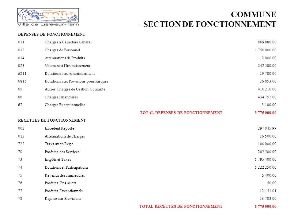 COMMUNE - SECTION DE FONCTIONNEMENT DEPENSES DE FONCTIONNEMENT 011Charges à Caractère Général869 880.00 012Charges de Personnel1 750 000.00 014Atténuations de Produits2 000.00 023Virement à l Investissement242 500.00 6811Dotations aux Amortissements29 700.00 6815Dotations aux Provisions pour Risques26 853,00 65Autres Charges de Gestion Courante416 210.00 66Charges Financières434 757.00 67Charges Exceptionnelles3 100.00 TOTAL DEPENSES DE FONCTIONNEMENT3 775 000.00 RECETTES DE FONCTIONNEMENT 002Excédent Reporté297 045.99 013Atténuations de Charges86 500.00 722Travaux en Régie100 000,00 70Produits des Services202 500.00 73Impôts et Taxes1 795 400.00 74Dotations et Participations1 222 250.00 75Revenus des Immeubles5 400.00 76Produits Financiers50,00 77Produits Exceptionnels12 151.01 78Reprise sur Provisions53 703.00 TOTAL RECETTES DE FONCTIONNEMENT3 775 000,00