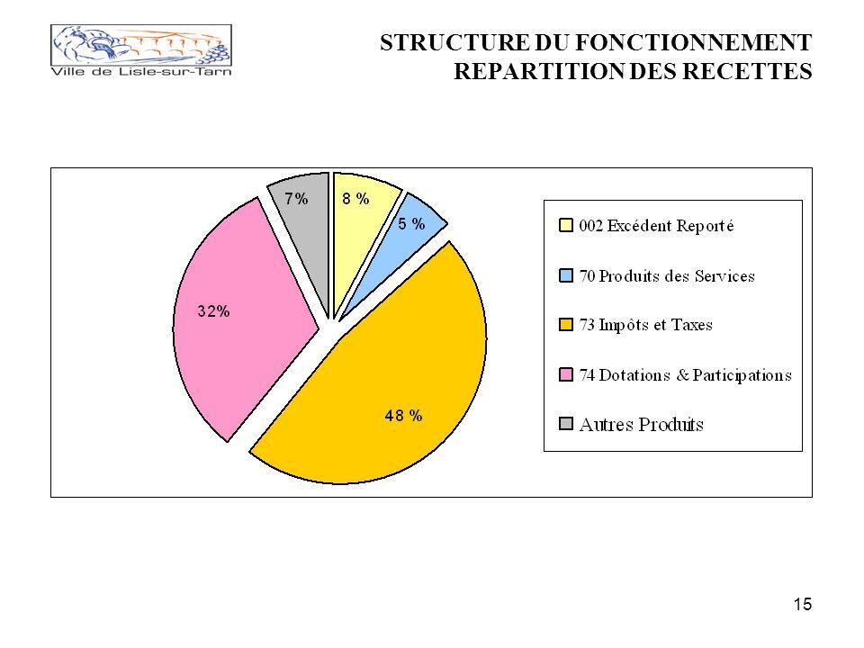15 STRUCTURE DU FONCTIONNEMENT REPARTITION DES RECETTES