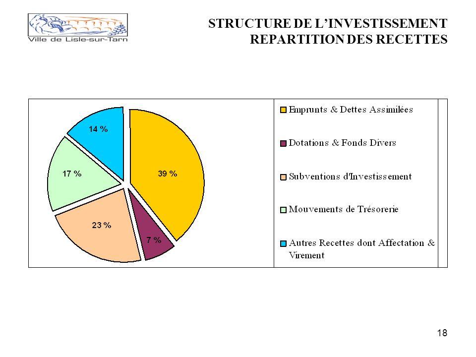 18 STRUCTURE DE LINVESTISSEMENT REPARTITION DES RECETTES