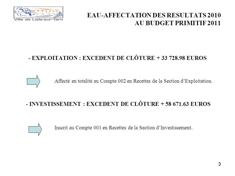 3 EAU-AFFECTATION DES RESULTATS 2010 AU BUDGET PRIMITIF 2011 - EXPLOITATION : EXCEDENT DE CLÔTURE + 33 728.98 EUROS Affecté en totalité au Compte 002 en Recettes de la Section dExploitation.