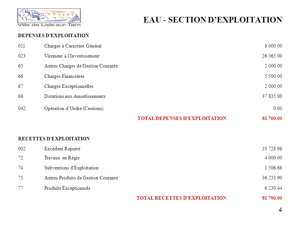 4 EAU - SECTION DEXPLOITATION DEPENSES D EXPLOITATION 011Charges à Caractère Général8 000.00 023Virement à l Investissement26 365.00 65Autres Charges de Gestion Courante2 000.00 66Charges Financières5 500.00 67Charges Exceptionnelles2 000.00 68Dotations aux Amortissements37 835.00 042Opération dOrdre (Cessions)0.00 TOTAL DEPENSES D EXPLOITATION81 700.00 RECETTES D EXPLOITATION 002Excédent Reporté33 728.98 72Travaux en Régie4 000.00 74Subventions d Exploitation1 506.68 75Autres Produits de Gestion Courante36 233.90 77Produits Exceptionnels6 230.44 TOTAL RECETTES D EXPLOITATION81 700.00