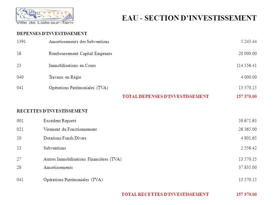 EAU - SECTION DINVESTISSEMENT DEPENSES D INVESTISSEMENT 1391Amortissements des Subventions5 243.44 16Remboursement Capital Emprunts20 000.00 23Immobilisations en Cours114 556.41 040Travaux en Régie4 000.00 041Opérations Patrimoniales (TVA)13 570.15 TOTAL DEPENSES D INVESTISSEMENT157 370.00 RECETTES D INVESTISSEMENT 001Excédent Reporté58 671.63 021Virement du Fonctionnement26 365.00 10Dotations Fonds Divers4 801.65 13Subventions2 556.42 27Autres Immobilisations Financières (TVA)13 570.15 28Amortissements37 835.00 041Opérations Patrimoniales (TVA)13 570.15 TOTAL RECETTES D INVESTISSEMENT157 370.00