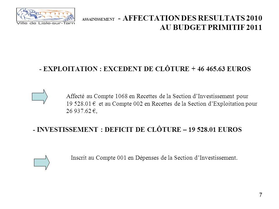 7 ASSAINISSEMENT - AFFECTATION DES RESULTATS 2010 AU BUDGET PRIMITIF 2011 - EXPLOITATION : EXCEDENT DE CLÔTURE + 46 465.63 EUROS Affecté au Compte 1068 en Recettes de la Section dInvestissement pour 19 528.01 et au Compte 002 en Recettes de la Section dExploitation pour 26 937.62, - INVESTISSEMENT : DEFICIT DE CLÔTURE – 19 528.01 EUROS Inscrit au Compte 001 en Dépenses de la Section dInvestissement.