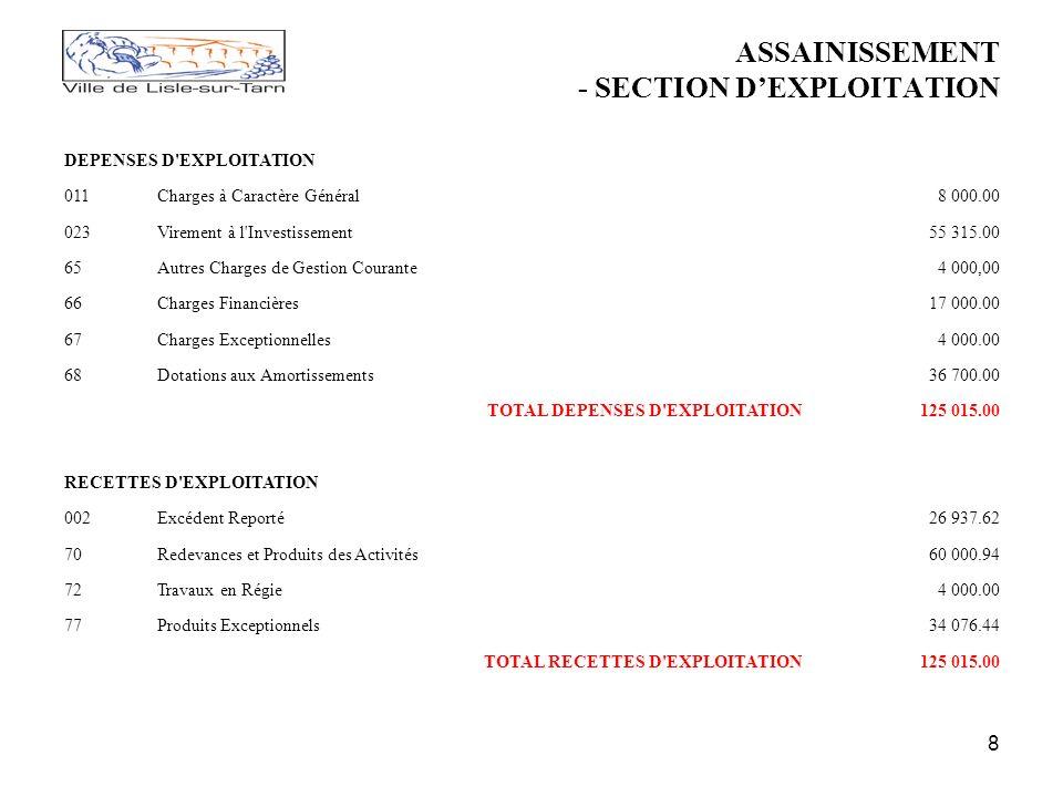 8 ASSAINISSEMENT - SECTION DEXPLOITATION DEPENSES D EXPLOITATION 011Charges à Caractère Général8 000.00 023Virement à l Investissement55 315.00 65Autres Charges de Gestion Courante4 000,00 66Charges Financières17 000.00 67Charges Exceptionnelles4 000.00 68Dotations aux Amortissements36 700.00 TOTAL DEPENSES D EXPLOITATION125 015.00 RECETTES D EXPLOITATION 002Excédent Reporté26 937.62 70Redevances et Produits des Activités60 000.94 72Travaux en Régie4 000.00 77Produits Exceptionnels34 076.44 TOTAL RECETTES D EXPLOITATION125 015.00